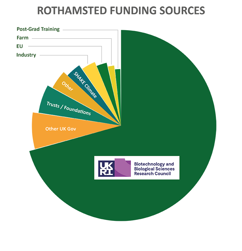 rothamsted funding